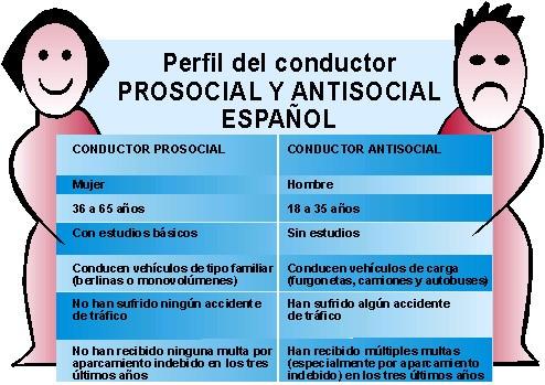 ¿Cómo de sociables somos los españoles al volante?