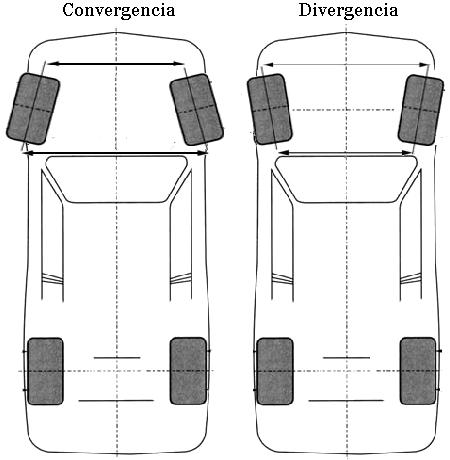 Convergencia - divergencia. SCT