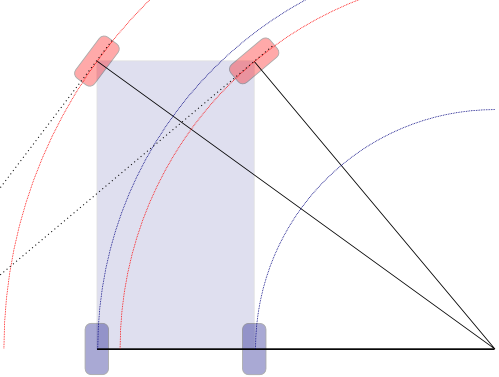 Diagrama de la orientación de las ruedas al tomar una curva.