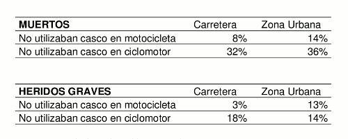 Victimas en motocicleta 2007