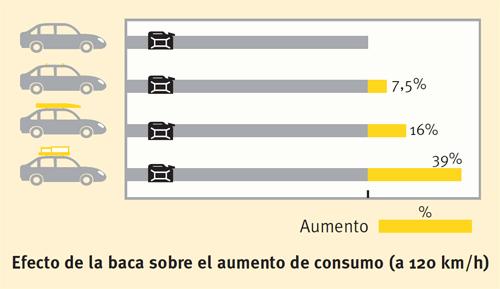 Baca y consumo