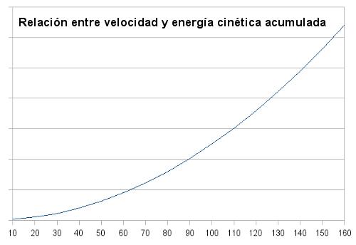 Relación entre velocidad y energía cinética acumulada