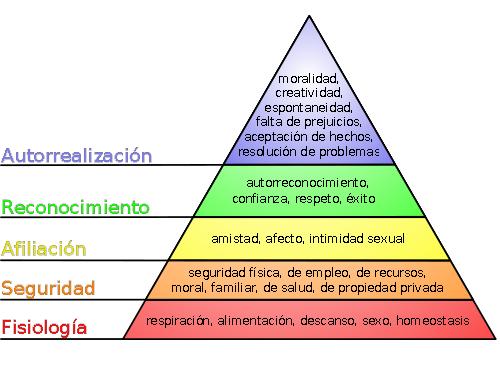 La Pirámide de Maslow refleja gráficamente la teoría sobre la jerarquía de las necesidades humanas