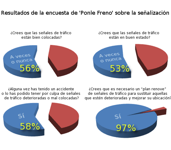 Resultados de la encuesta de 'Ponle Freno' sobre la señalización