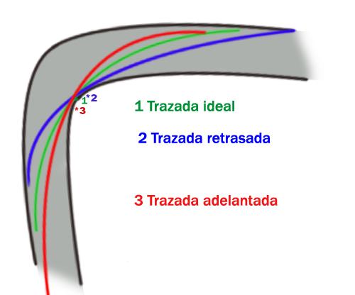 Trazado de curva ideal