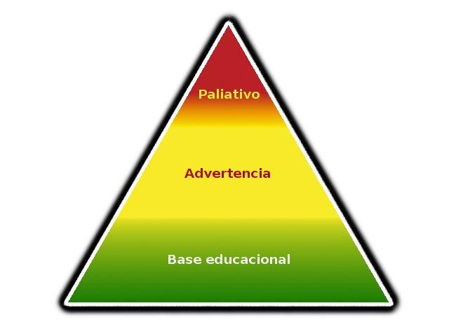 Pirámide de la seguridad vial