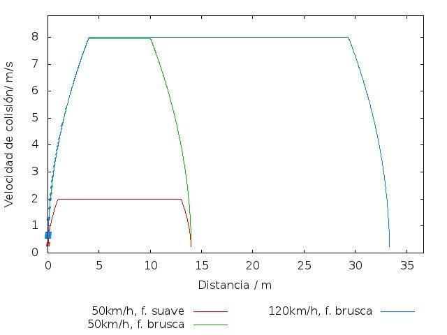 Velocidad relativa en el momento del alcance, en función de la distancia de separación inicial