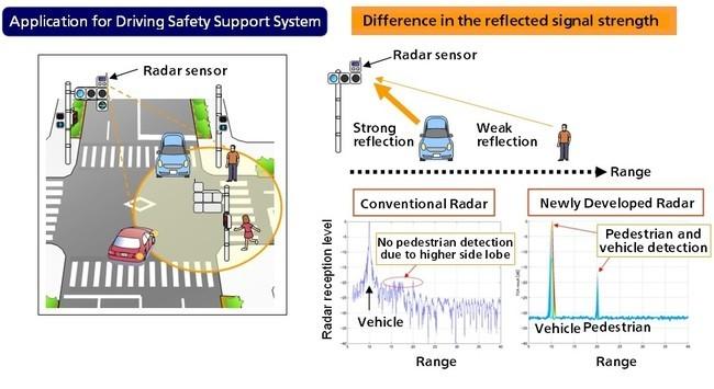 Sistema de detección de peatones de Panasonic