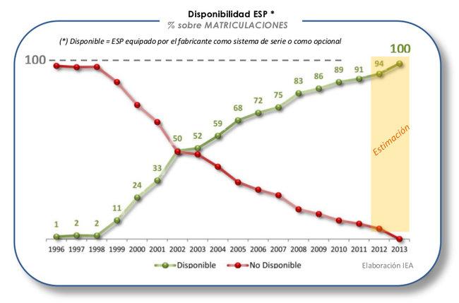 Barómetro de Seguridad Vial y Medio Ambiente: ESP