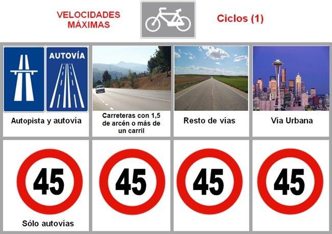 cuadro velocidades bicis