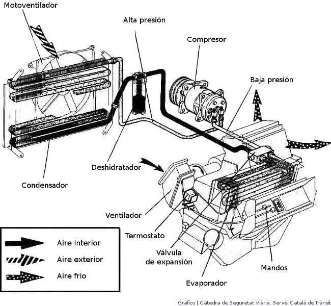 Cómo funciona el aire acondicionado del coche