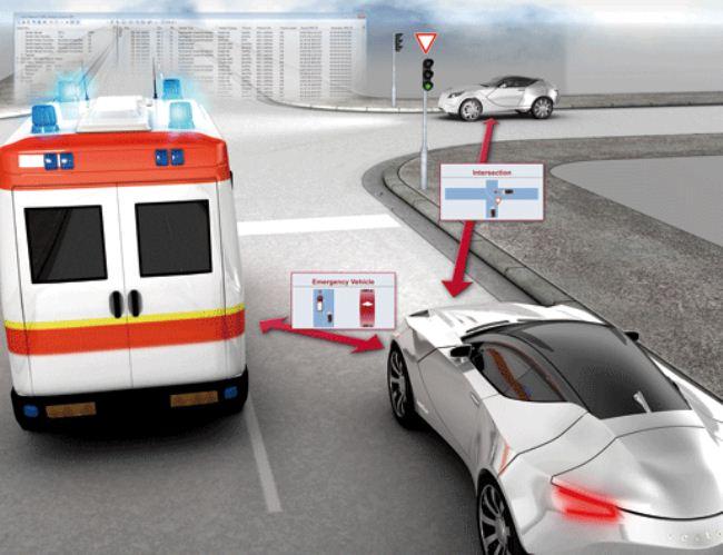 ¿Qué es la comunicación entre vehículos e infraestructuras (Car2x)?