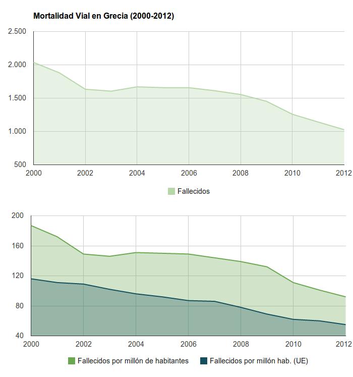 Seguridad Vial en Grecia - Mortalidad Vial