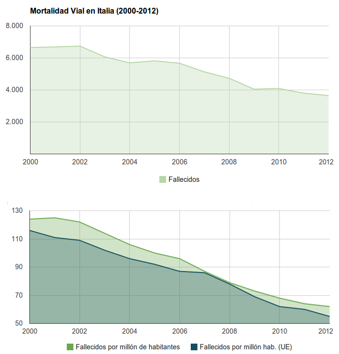 Seguridad Vial en Italia - Mortalidad Vial