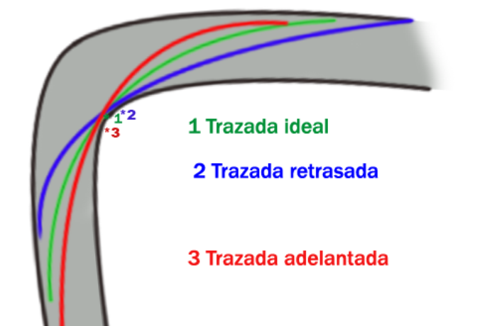 trazada-curva