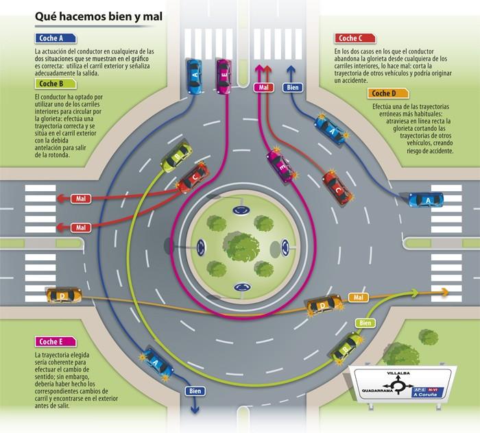 Circular en rotondas según DGT