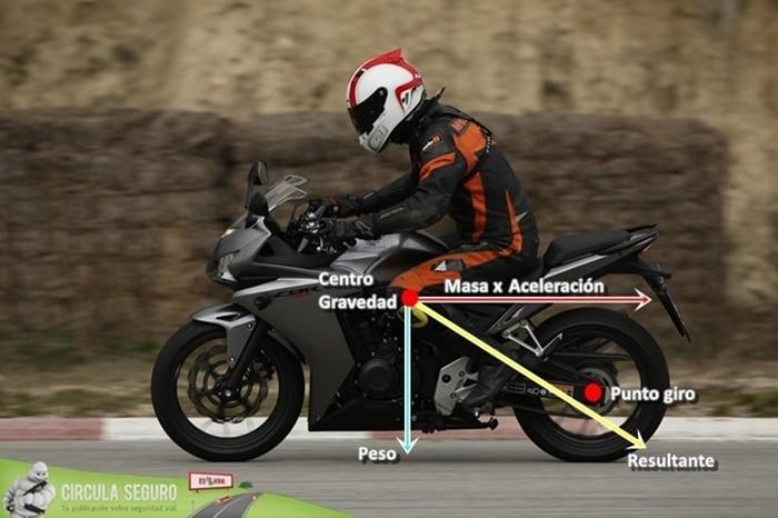Comportamiento básico de la motocicleta (3): centro de masas y suspensiones