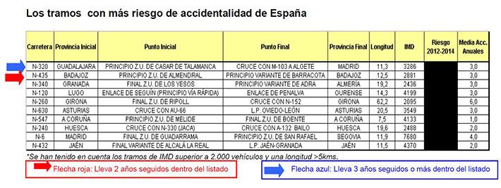 Los tramos más peligrosos en carreteras españolas 2015
