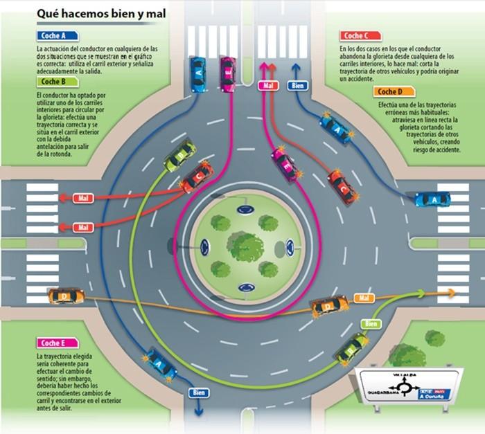 Cómo circular correctamente por una rotonda en moto