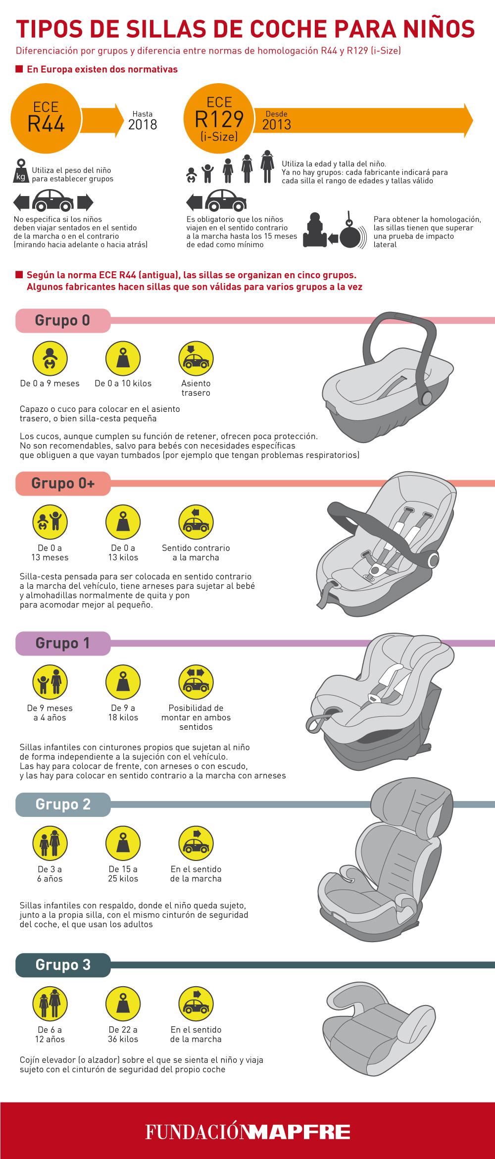 normativa sillas niños coche 2016