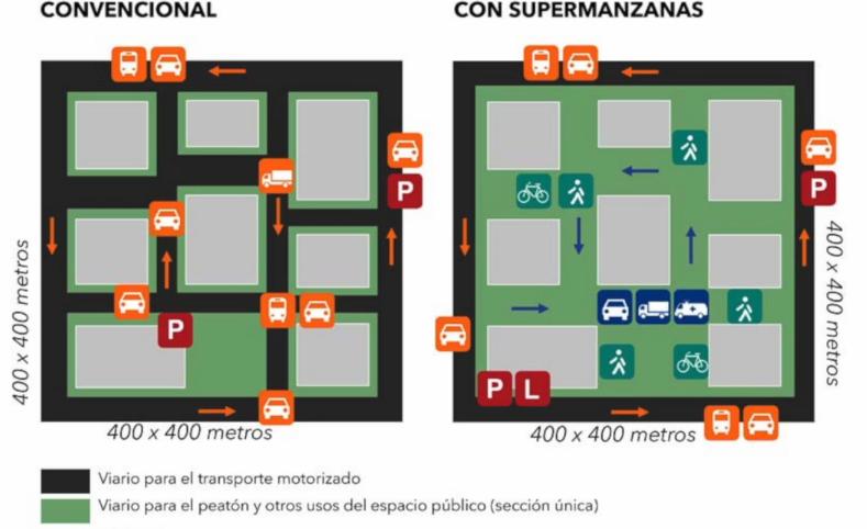 Circula Seguro - Supermanzanas y seguridad vial
