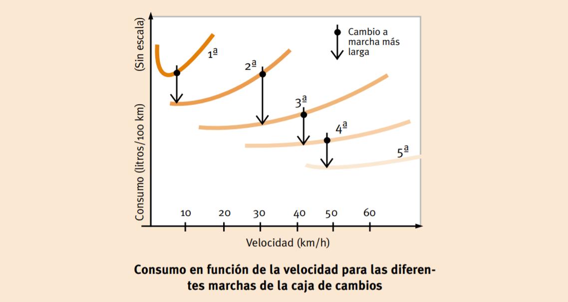 Consumo en función de la velocidad para las diferentes marchas de la caja de cambios