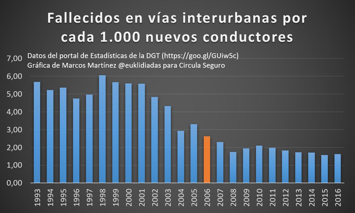 Fallecidos-vias-interurbanas-1000-nuevos-conductores-euklidiadas