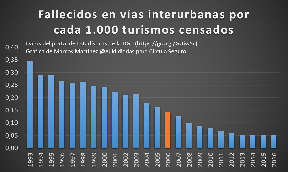 Fallecidos-vias-interurbanas-1000-turismos-censados-euklidiadas