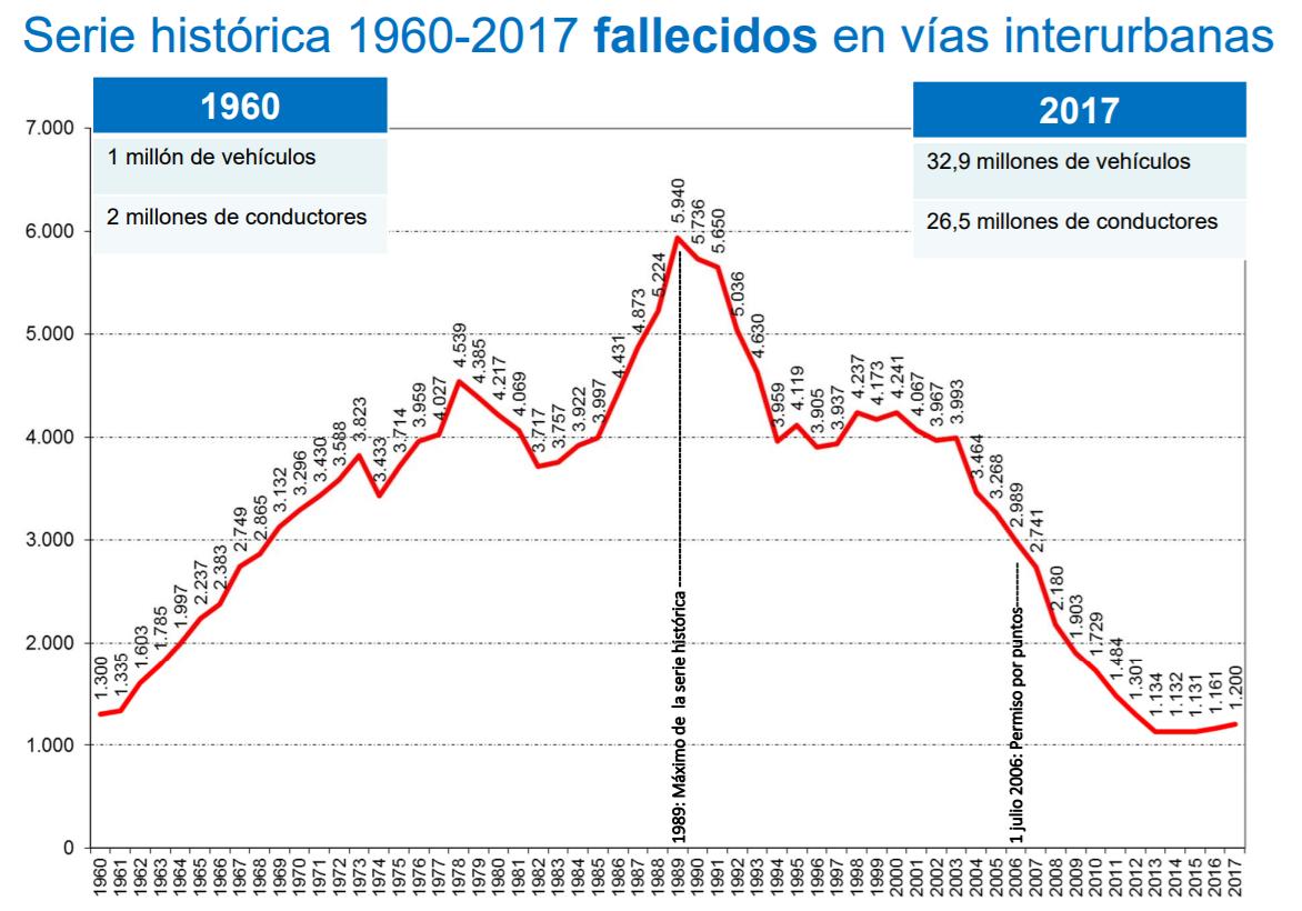 fallecidos-carretera-1960-2017