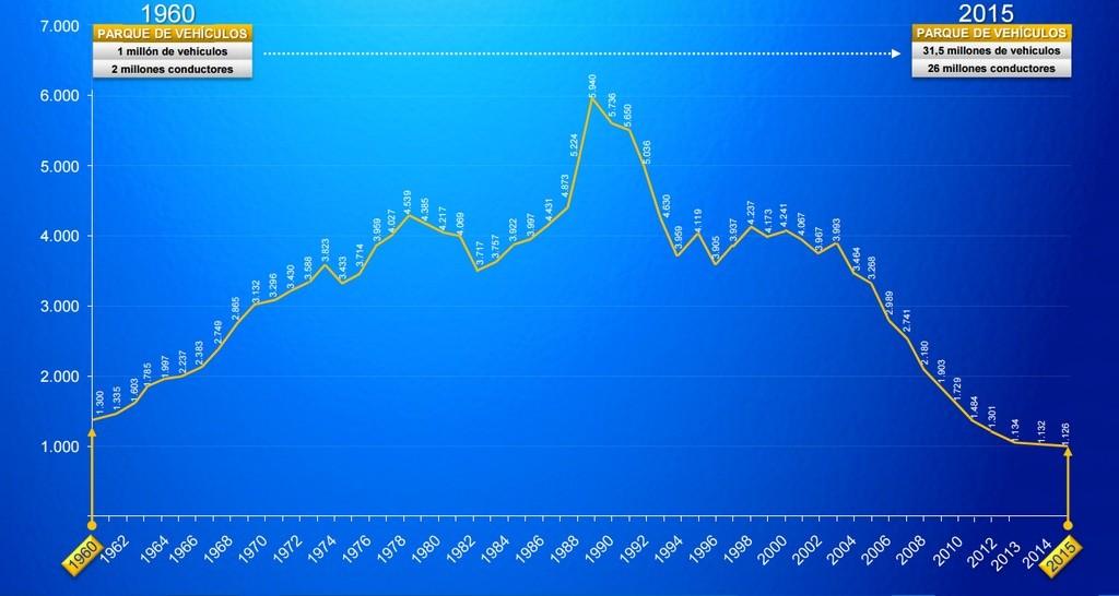 Estadística de fallecidos por años