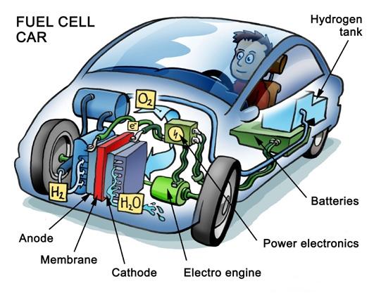vehiculo hidrogeno