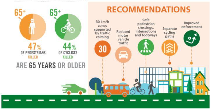 peatones ciclistas fallecidos