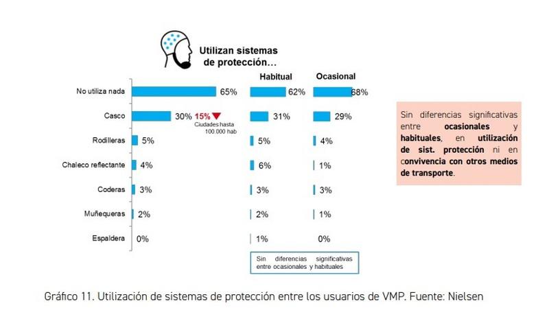 Estadística uso del casco en VMP