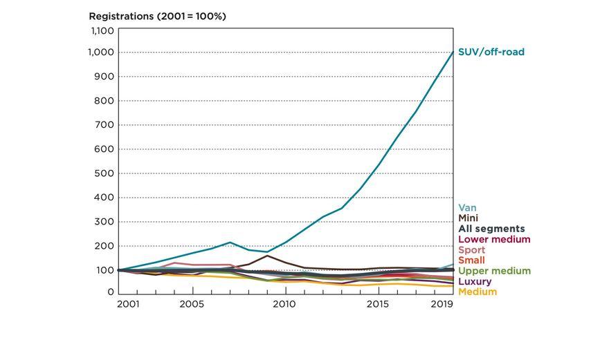 evolucion ventas suv respecto al resto de movilidades turismo